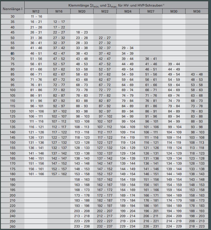 Extrem EN 14399-4 Stahl 10.9 feuerverzinkt M 30x130 - HV KD51